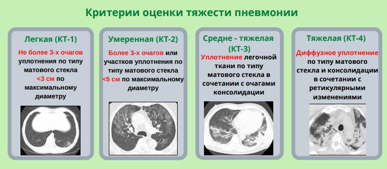 Протоколы описания КТ легких