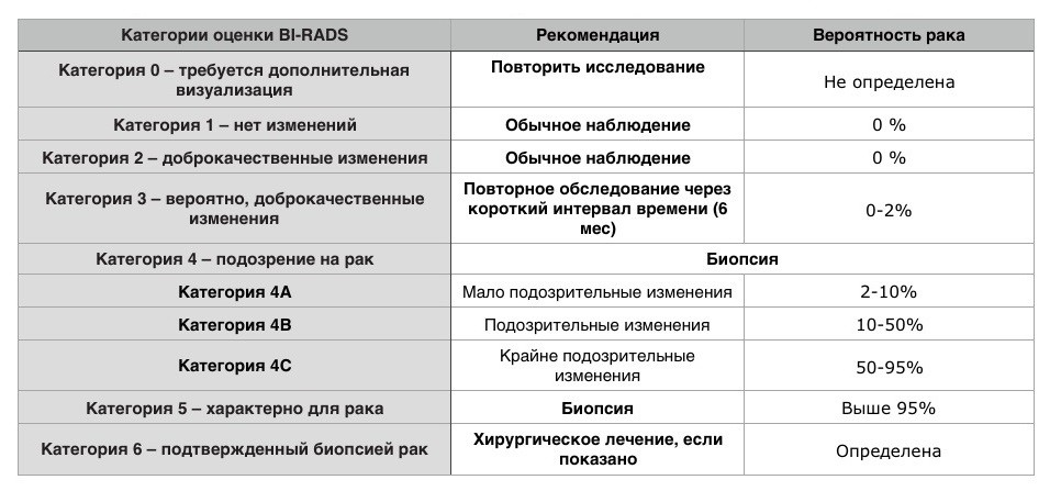 Протоколы описания маммографии